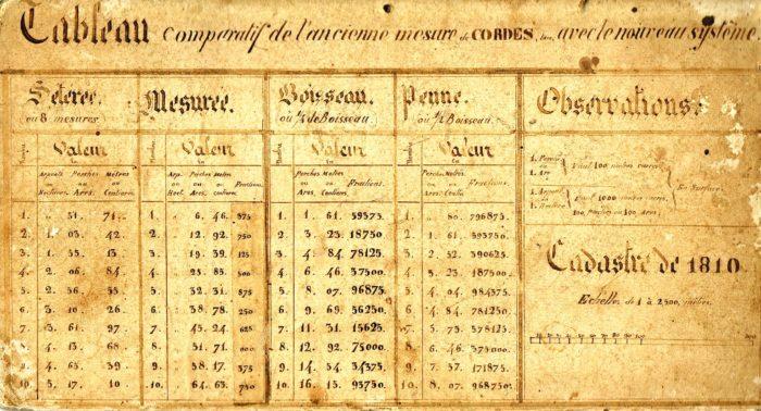 Tableau de conversion des anciennes mesures de surface vers le système métrique en vigueur à Cordes sur Ciel